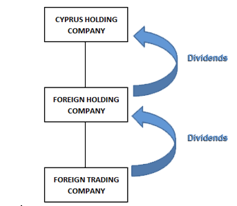 cyprus dividends